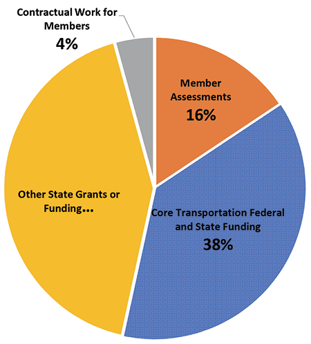 PieChart_Funding Breakdown: Member Assessments 16%, Core Transportation Funding 38%, Contractual Work for Members 4%, Other State Grants or Funding 42%